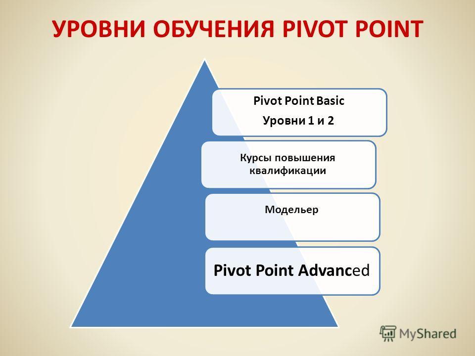 УРОВНИ ОБУЧЕНИЯ PIVOT POINT Pivot Point Basic Уровни 1 и 2 Курсы повышения квалификации Модельер Pivot Point Advanced