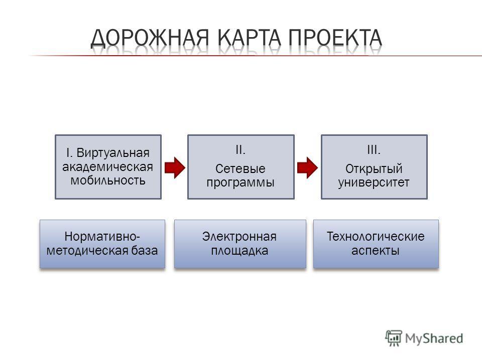 I. Виртуальная академическая мобильность II. Сетевые программы III. Открытый университет Нормативно- методическая база Электронная площадка Технологические аспекты