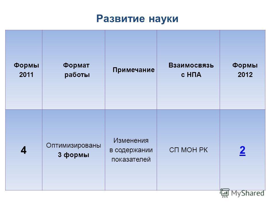 Развитие науки Формы 2011 Формат работы Примечание Взаимосвязь с НПА Формы 2012 4 Оптимизированы 3 формы Изменения в содержании показателей СП МОН РК 2
