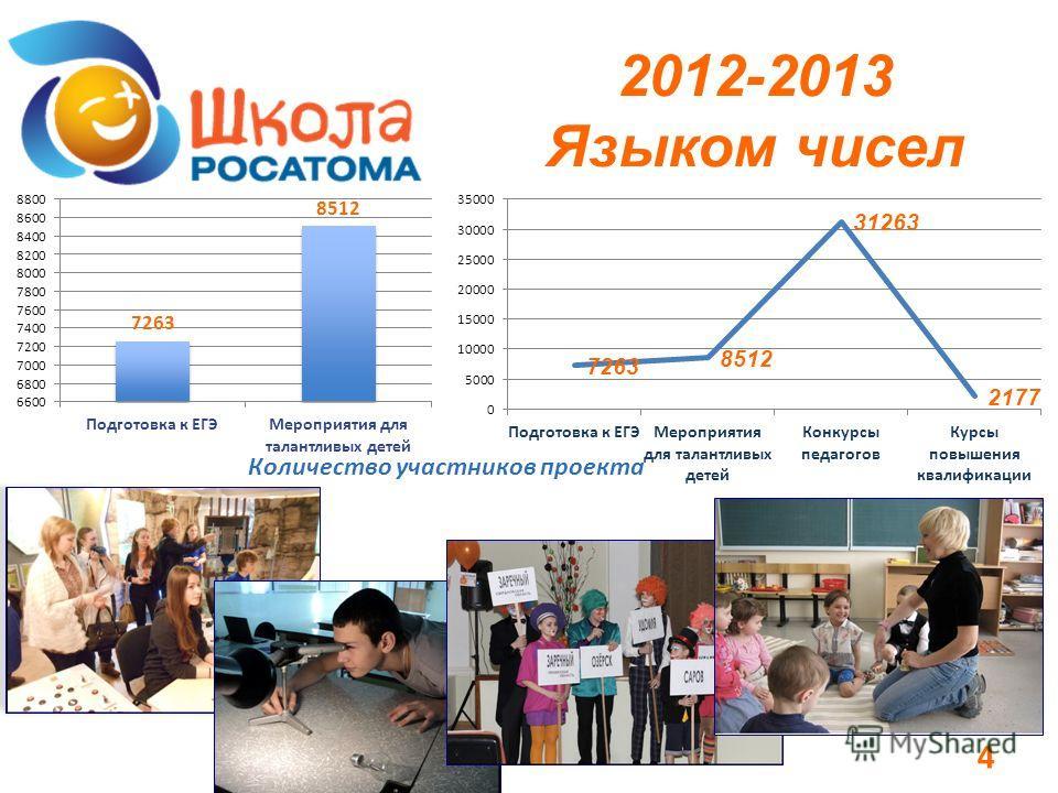 2012-2013 Языком чисел 4 Количество участников проекта