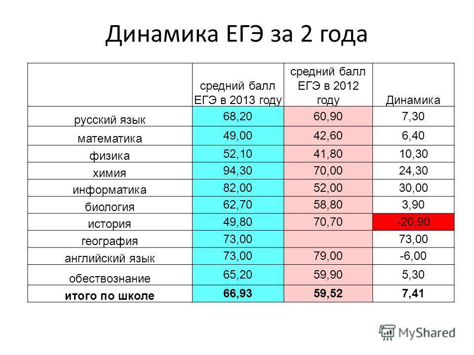 Динамика ЕГЭ за 2 года средний балл ЕГЭ в 2013 году средний балл ЕГЭ в 2012 годуДинамика русский язык 68,2060,907,30 математика 49,0042,606,40 физика 52,1041,8010,30 химия 94,3070,0024,30 информатика 82,0052,0030,00 биология 62,7058,803,90 история 49