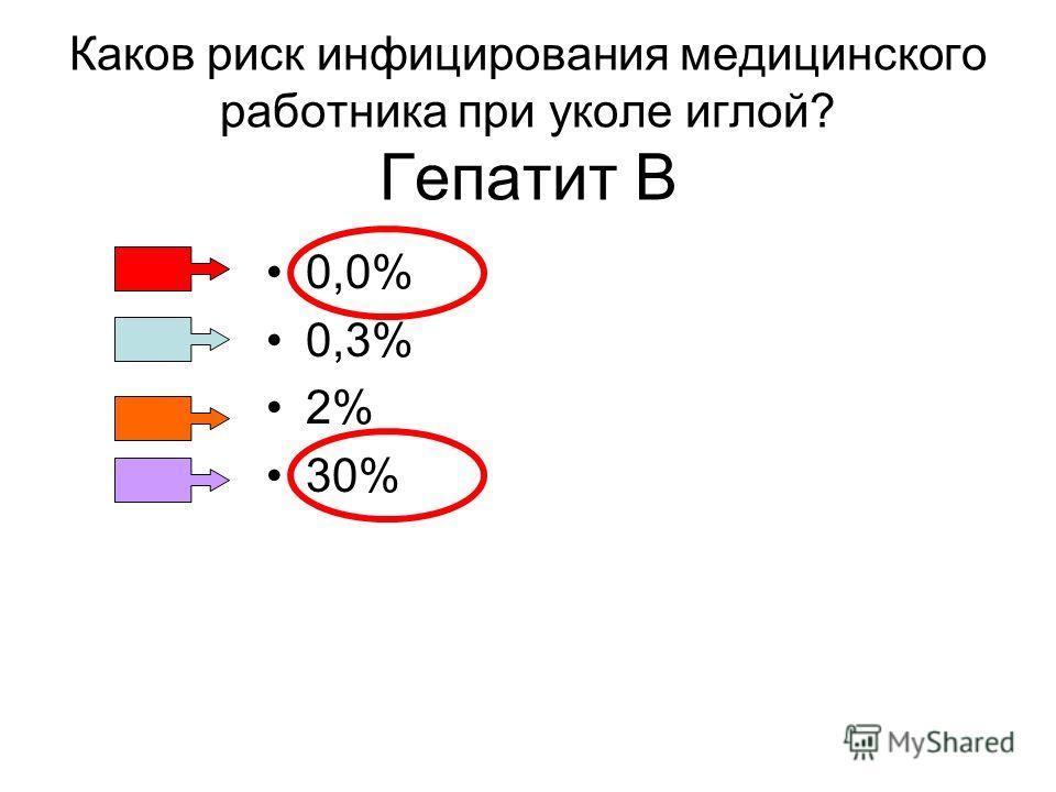 Каков риск инфицирования медицинского работника при уколе иглой? Гепатит B 0,0% 0,3% 2% 30%