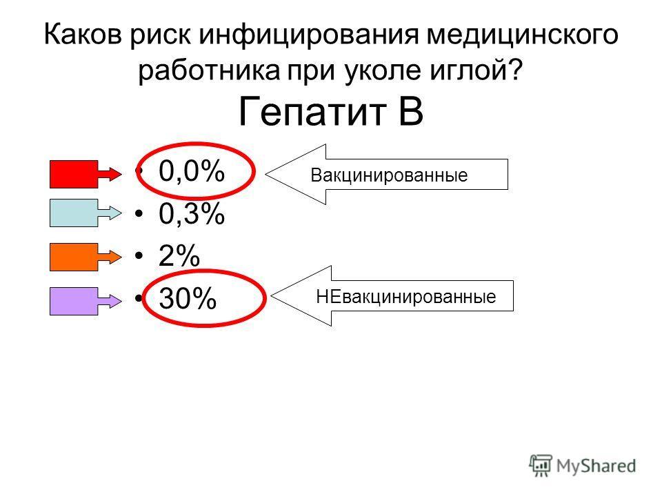 Каков риск инфицирования медицинского работника при уколе иглой? Гепатит B 0,0% 0,3% 2% 30% ВакцинированныеНЕвакцинированные