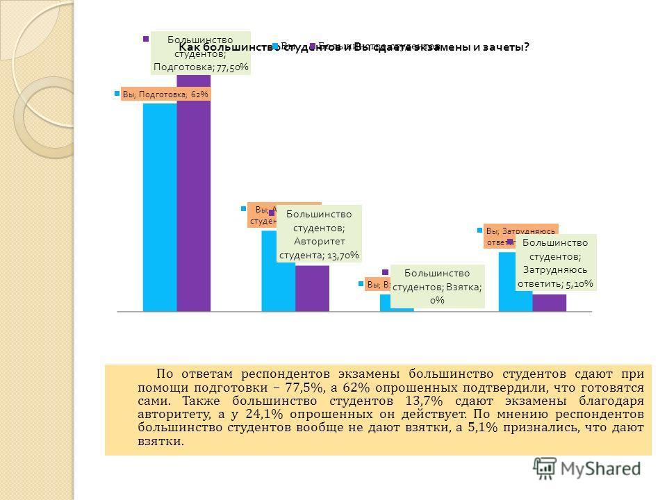 По ответам респондентов экзамены большинство студентов сдают при помощи подготовки – 77,5%, а 62% опрошенных подтвердили, что готовятся сами. Также большинство студентов 13,7% сдают экзамены благодаря авторитету, а у 24,1% опрошенных он действует. По