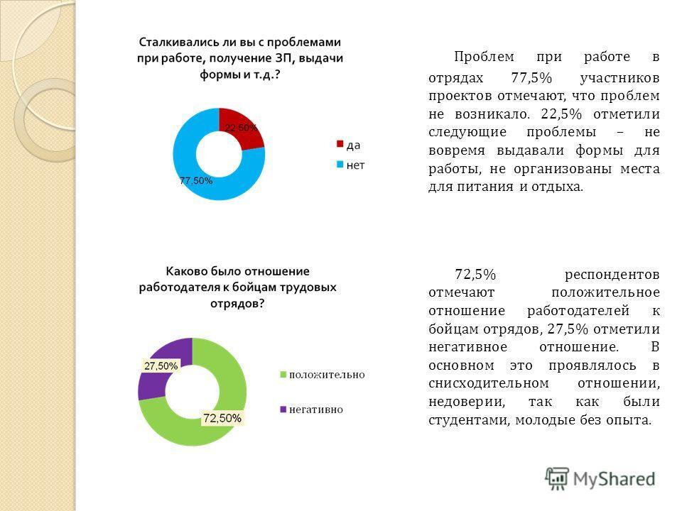 72,5% респондентов отмечают положительное отношение работодателей к бойцам отрядов, 27,5% отметили негативное отношение. В основном это проявлялось в снисходительном отношении, недоверии, так как были студентами, молодые без опыта. Проблем при работе