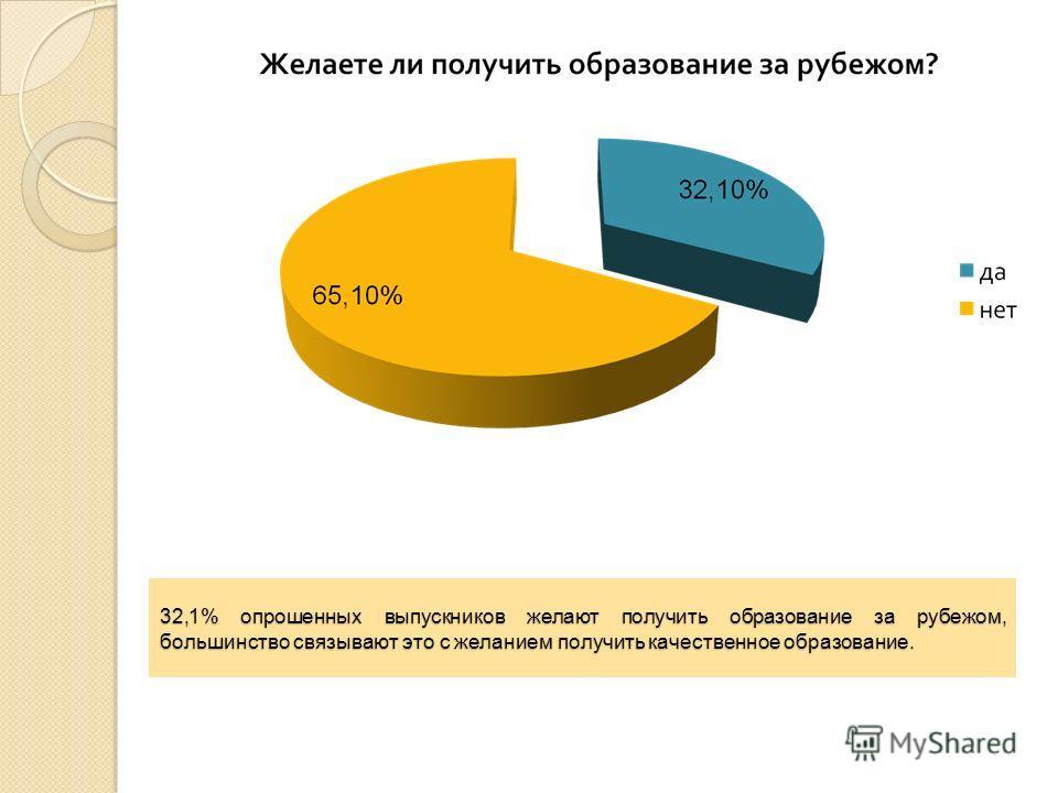 32,1% опрошенных выпускников желают получить образование за рубежом, большинство связывают это с желанием получить качественное образование.