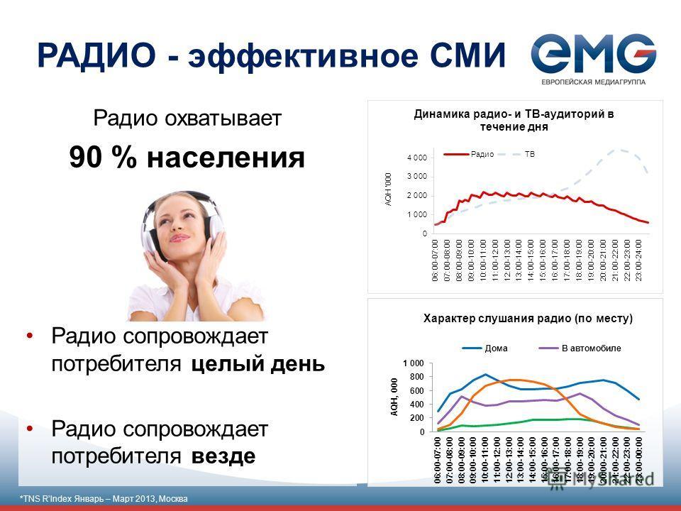 РАДИО - эффективное СМИ Радио охватывает 90 % населения Радио сопровождает потребителя целый день Радио сопровождает потребителя везде *TNS RIndex Январь – Март 2013, Москва