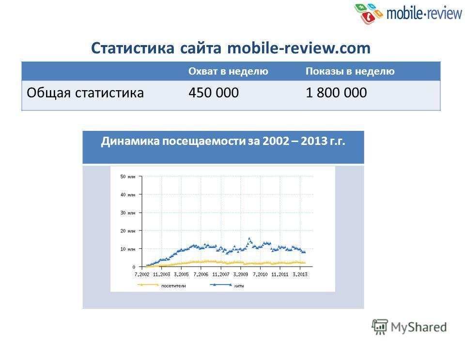 Общая статистика Статистика сайта mobile-review.com Охват в неделюПоказы в неделю Общая статистика450 0001 800 000 Динамика посещаемости за 2002 – 2013 г.г.