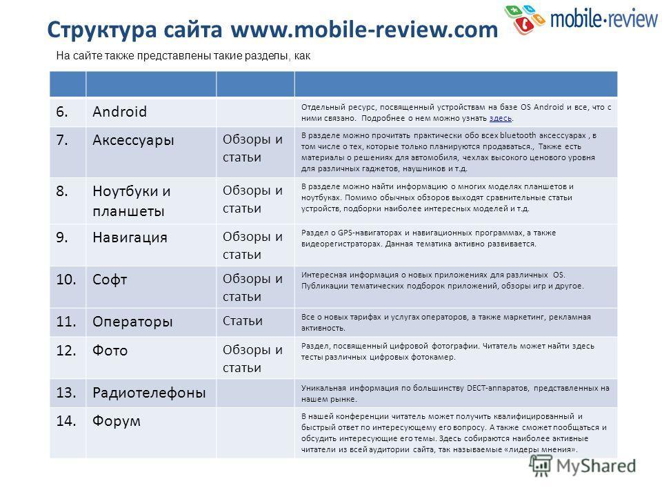 Структура сайта www.mobile-review.com На сайте также представлены такие разделы, как 6.Android Отдельный ресурс, посвященный устройствам на базе OS Android и все, что с ними связано. Подробнее о нем можно узнать здесь.здесь 7.Аксессуары Обзоры и стат