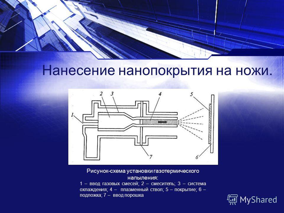 Нанесение нанопокрытия на ножи. Рисунок-схема установки газотермического напыления: 1 – ввод газовых смесей; 2 – смеситель; 3 – система охлаждения; 4 – плазменный ствол; 5 – покрытие; 6 – подложка; 7 – ввод порошка