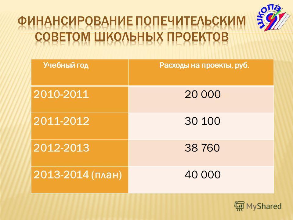 Учебный год Расходы на проекты, руб. 2010-2011 20 000 2011-2012 30 100 2012-2013 38 760 2013-2014 (план) 40 000