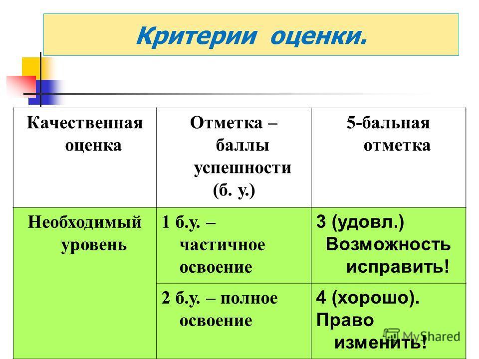 Критерии оценки. Качественная оценка Отметка – баллы успешности (б. у.) 5-бальная отметка Необходимый уровень 1 б.у. – частичное освоение 3 (удовл.) Возможность исправить! 2 б.у. – полное освоение 4 (хорошо). Право изменить!