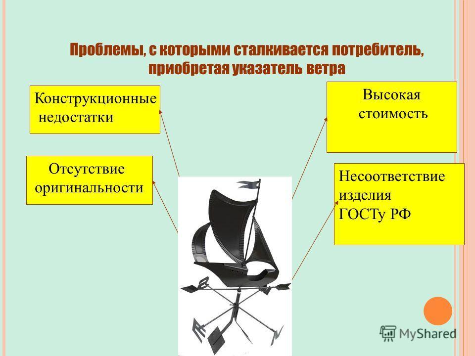 Отсутствие оригинальности Высокая стоимость Конструкционные недостатки Несоответствие изделия ГОСТу РФ Проблемы, с которыми сталкивается потребитель, приобретая указатель ветра