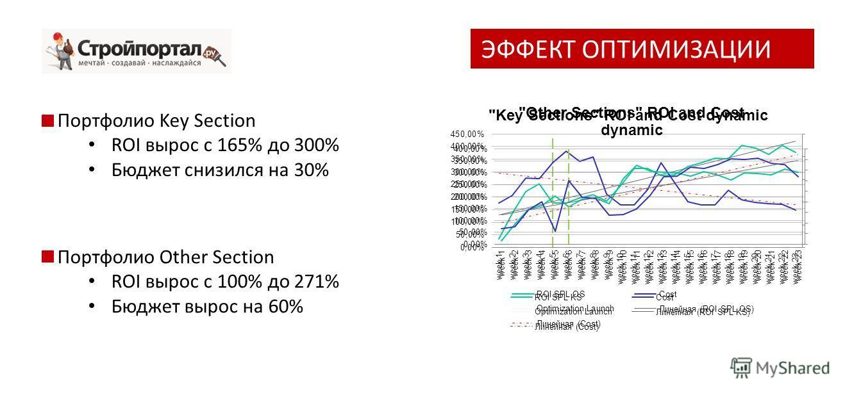 Портфолио Key Section ROI вырос с 165% до 300% Бюджет снизился на 30% Портфолио Other Section ROI вырос с 100% до 271% Бюджет вырос на 60% ЭФФЕКТ ОПТИМИЗАЦИИ