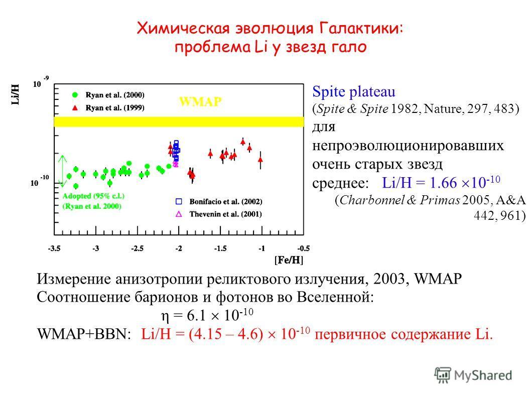 Химическая эволюция Галактики: проблема Li у звезд гало Spite plateau (Spite & Spite 1982, Nature, 297, 483) для непроэволюционировавших очень старых звезд среднее: Li/H = 1.66 10 -10 (Charbonnel & Primas 2005, A&A 442, 961) Измерение анизотропии рел