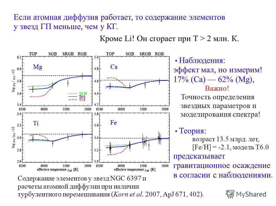 Если атомная диффузия работает, то содержание элементов у звезд ГП меньше, чем у КГ. Кроме Li! Он сгорает при Т > 2 млн. К. Содержание элементов у звезд NGC 6397 и расчеты атомной диффузии при наличии турбулентного перемешивания (Korn et al. 2007, Ap