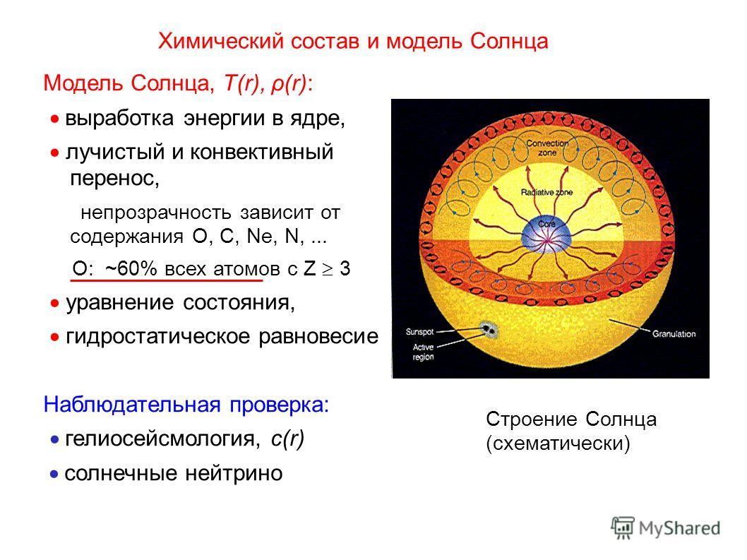 Химический состав и модель Солнца Модель Солнца, T(r), ρ(r): выработка энергии в ядре, лучистый и конвективный перенос, непрозрачность зависит от содержания O, C, Ne, N,... О: ~60% всех атомов с Z 3 уравнение состояния, гидростатическое равновесие На