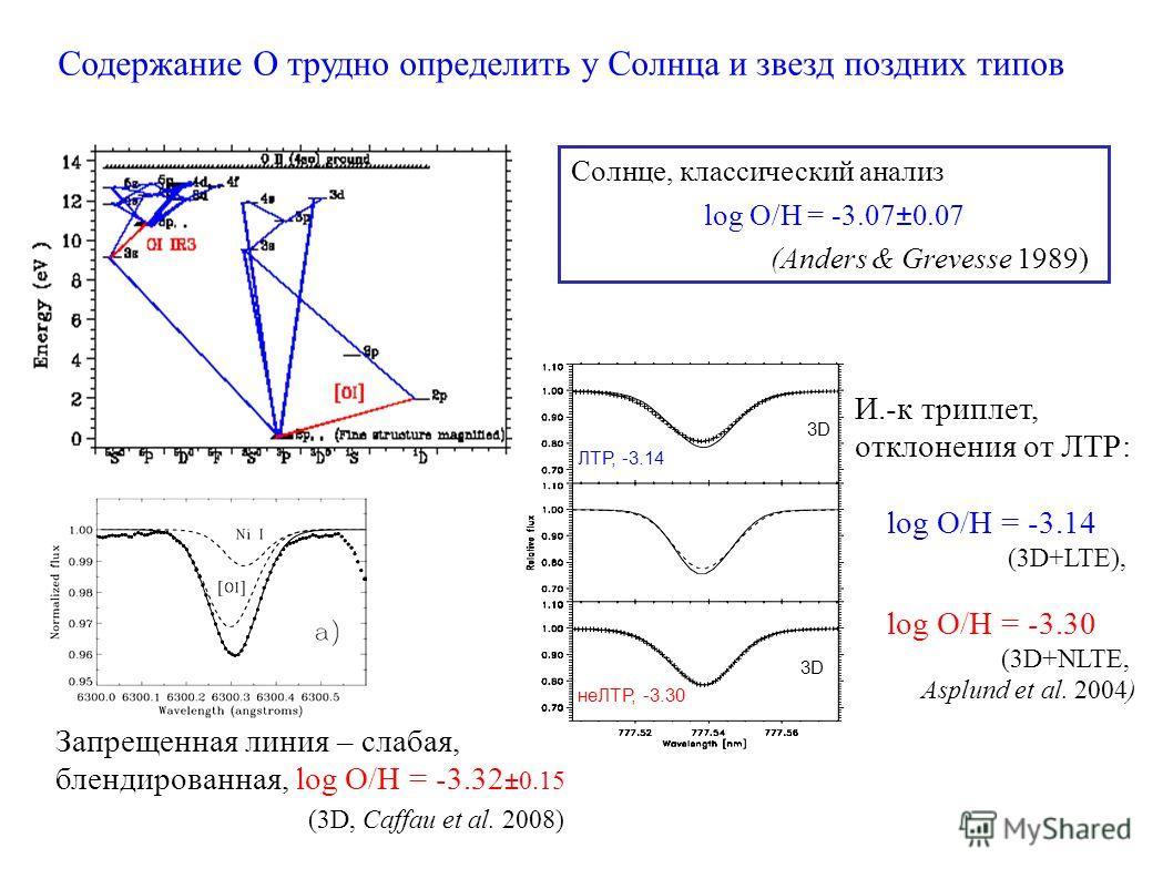 (3D, Caffau et al. 2008) Содержание О трудно определить у Солнца и звезд поздних типов Запрещенная линия – слабая, блендированная, log O/H = -3.32 ±0.15 Солнце, классический анализ log O/H = -3.07±0.07 (Anders & Grevesse 1989) И.-к триплет, отклонени