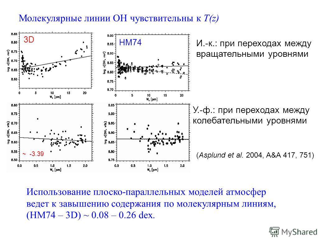 (Asplund et al. 2004, A&A 417, 751) Молекулярные линии ОН чувствительны к T(z) 3D И.-к.: при переходах между вращательными уровнями У.-ф.: при переходах между колебательными уровнями HM ~ -3.13 ~ -3.17 -3.35 до -3.25 Использование плоско-параллельных