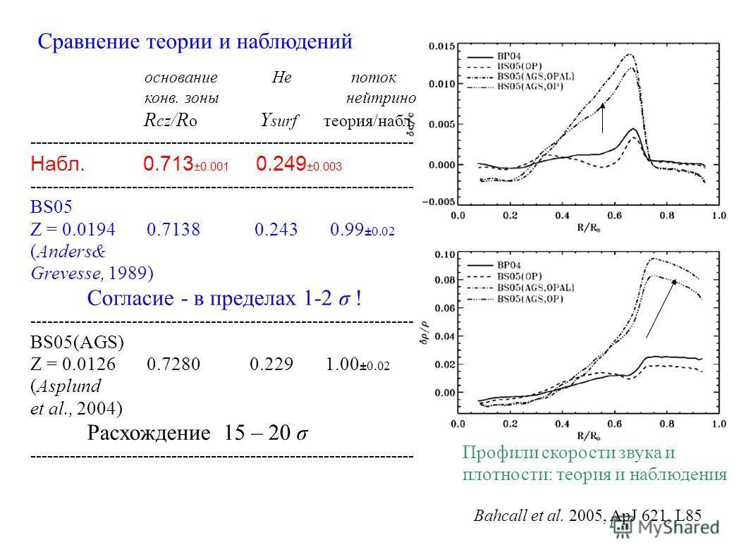 Сравнение теории и наблюдений Bahcall et al. 2005, ApJ 621, L85 основание Не поток конв. зоны нейтрино R cz /R o Y surf теория/набл. -------------------------------------------------------------------- Набл. 0.713 ±0.001 0.249 ±0.003 ----------------