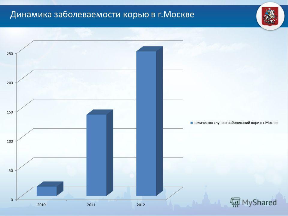 Динамика заболеваемости корью в г.Москве