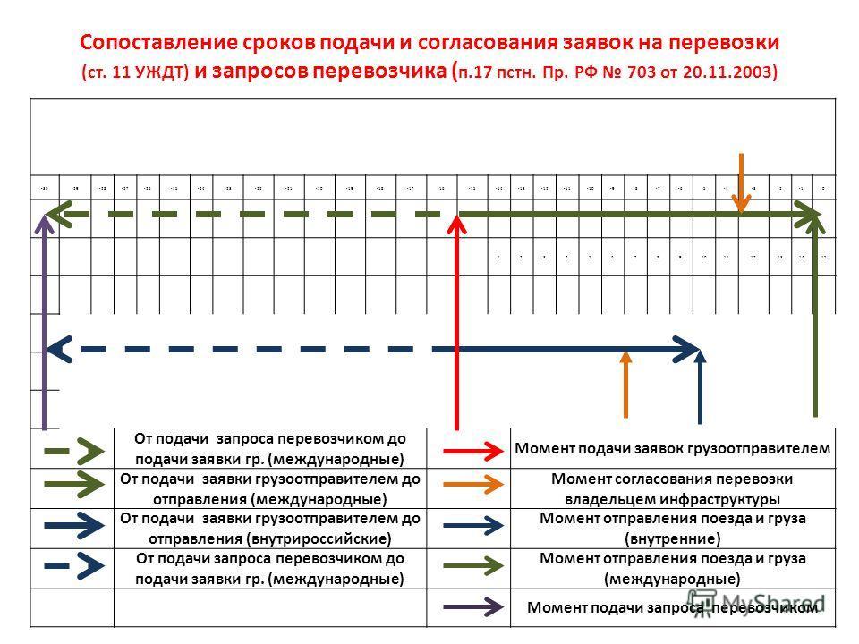 Сопоставление сроков подачи и согласования заявок на перевозки (ст. 11 УЖДТ) и запросов перевозчика ( п.17 пстн. Пр. РФ 703 от 20.11.2003) -30-29-28-27-26-25-24-23-22-21-20-19-18-17-16-15-14-13-12-11-10-9-8-7-6-5-4-3-20 123456789101112131415 От подач