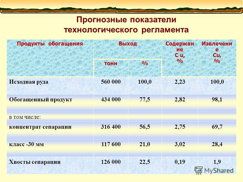 Прогнозные показатели технологического регламента Продукты обогащенияВыходСодержан ие C u, % Извлечени е Cu, % тонн% Исходная руда560 000100,02,23100,0 Обогащенный продукт434 00077,52,8298,1 в том числе: концентрат сепарации316 40056,52,7569,7 класс
