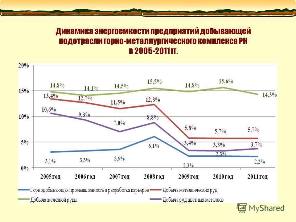 Динамика энергоемкости предприятий добывающей подотрасли горно-металлургического комплекса РК в 2005-2011 гг.
