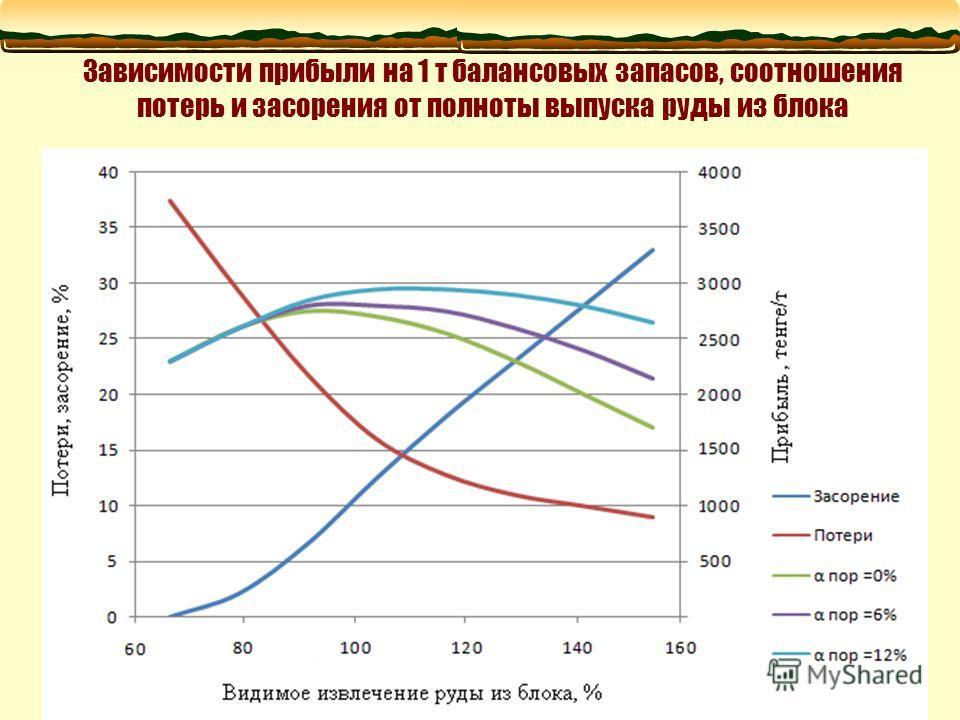 Зависимости прибыли на 1 т балансовых запасов, соотношения потерь и засорения от полноты выпуска руды из блока