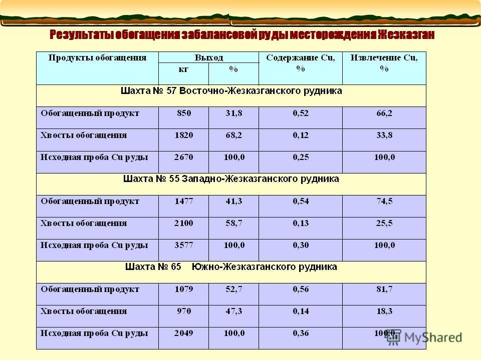 Результаты обогащения забалансовой руды месторождения Жезказган