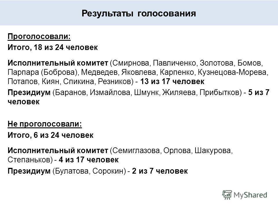 Результаты голосования Проголосовали: Итого, 18 из 24 человек Исполнительный комитет (Смирнова, Павличенко, Золотова, Бомов, Парпара (Боброва), Медведев, Яковлева, Карпенко, Кузнецова-Морева, Потапов, Киян, Спикина, Резников) - 13 из 17 человек Прези