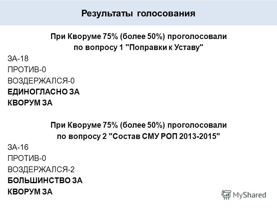 Результаты голосования При Кворуме 75% (более 50%) проголосовали по вопросу 1