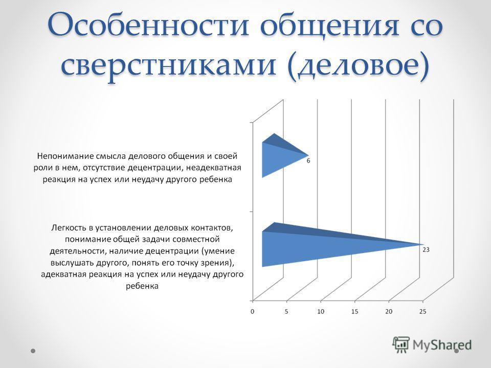 Особенности общения со сверстниками (деловое)
