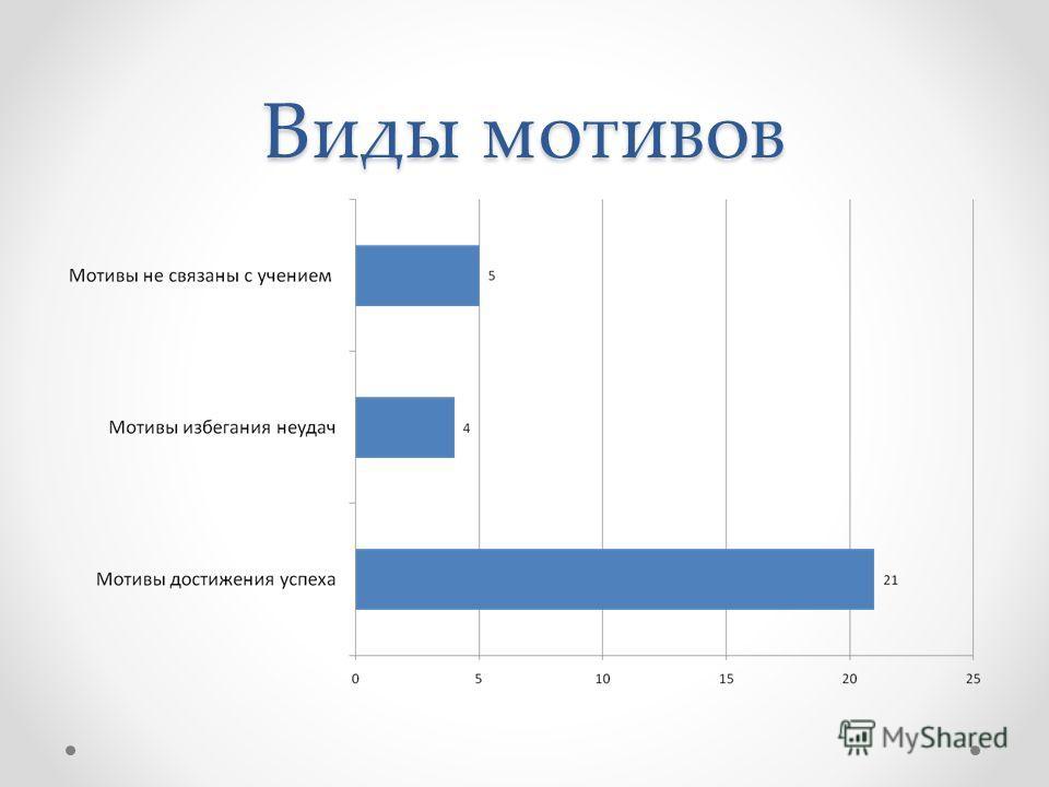 Виды мотивов