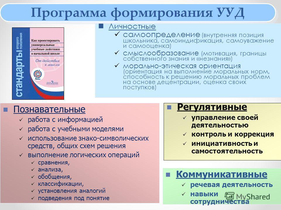 Программа формирования УУД Личностные самоопределение (внутренняя позиция школьника, самоиндификация, самоуважение и самооценка) смыслообразование (мотивация, границы собственного знания и «незнания») морально-этическая ориентация (ориентация на выпо
