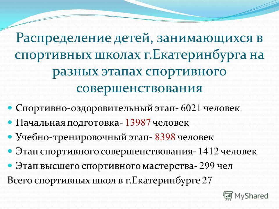 Распределение детей, занимающихся в спортивных школах г.Екатеринбурга на разных этапах спортивного совершенствования Спортивно-оздоровительный этап- 6021 человек Начальная подготовка- 13987 человек Учебно-тренировочный этап- 8398 человек Этап спортив