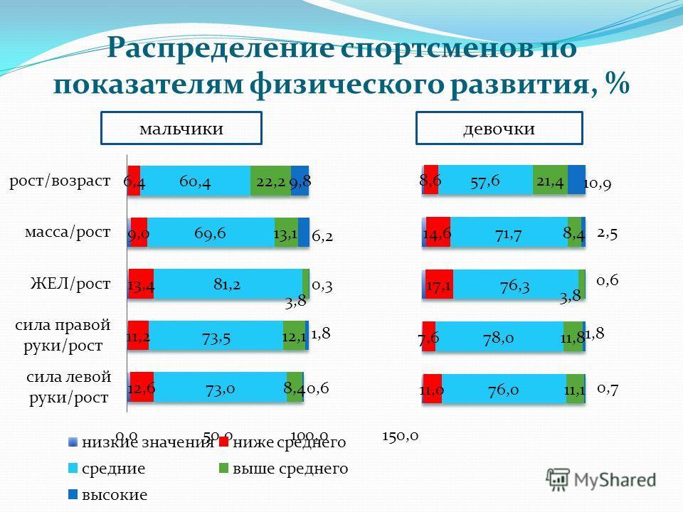 Распределение спортсменов по показателям физического развития, % мальчикидевочки