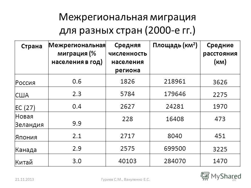 Межрегиональная миграция для разных стран (2000-е гг.) 21.11.2013Гуриев С.М., Вакуленко Е.С.10 Страна Межрегиональная миграция (% населения в год) Средняя численность населения региона Площадь (км 2 )Средние расстояния (км) Россия 0.61826218961 3626