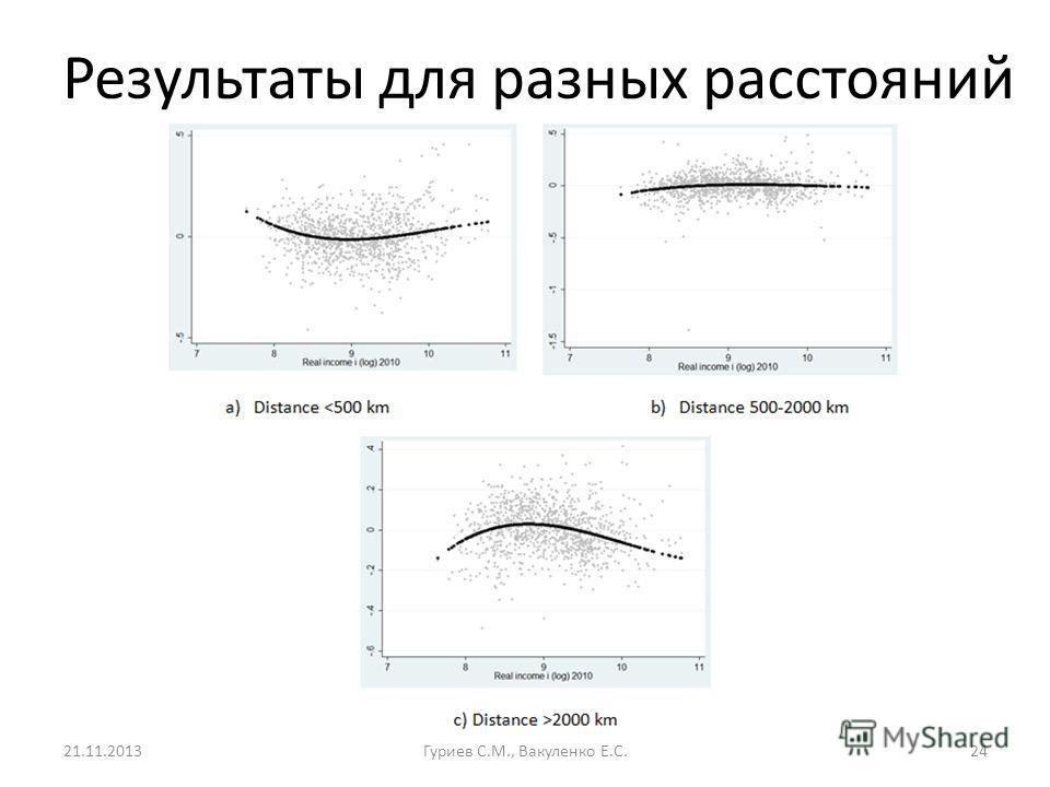 Результаты для разных расстояний 21.11.2013Гуриев С.М., Вакуленко Е.С.24