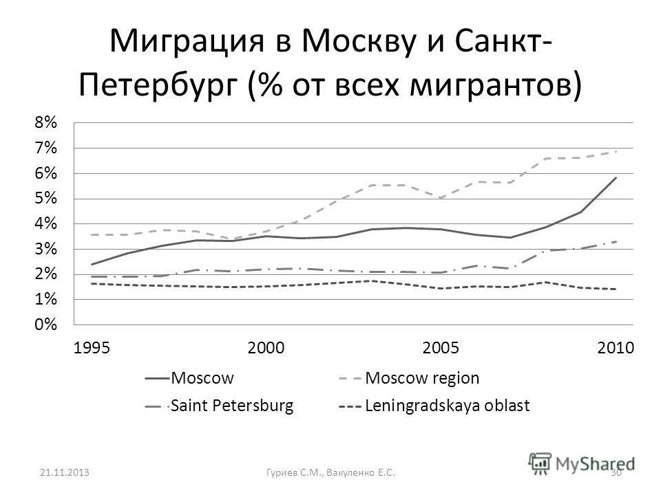 Миграция в Москву и Санкт- Петербург (% от всех мигрантов) 21.11.2013Гуриев С.М., Вакуленко Е.С.30