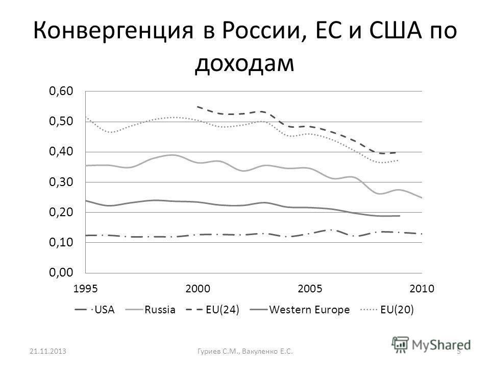 Конвергенция в России, ЕС и США по доходам 21.11.2013Гуриев С.М., Вакуленко Е.С.5