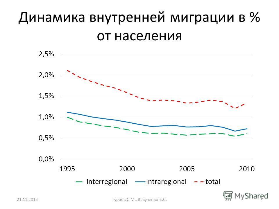 Динамика внутренней миграции в % от населения 21.11.2013Гуриев С.М., Вакуленко Е.С.7