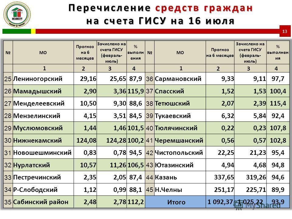 Перечисление средств граждан на счета ГИСУ на 16 июля 13