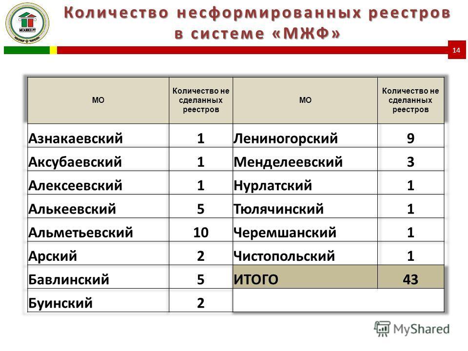 Количество несформированных реестров в системе «МЖФ» 14