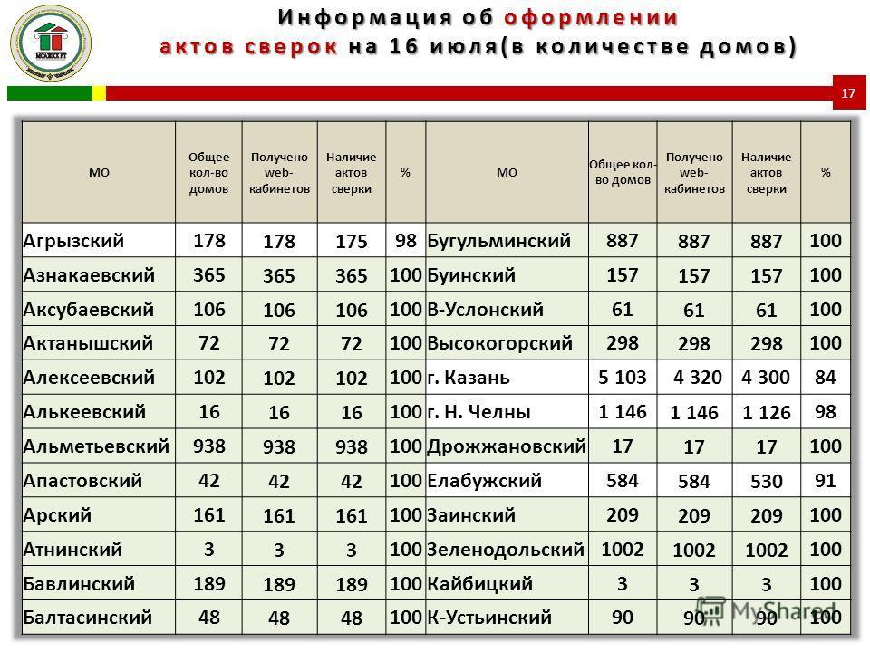 Информация об оформлении актов сверок на 16 июля(в количестве домов) 17