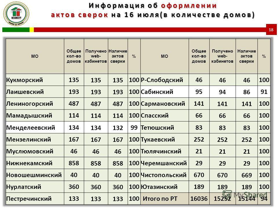 Информация об оформлении актов сверок на 16 июля(в количестве домов) 18