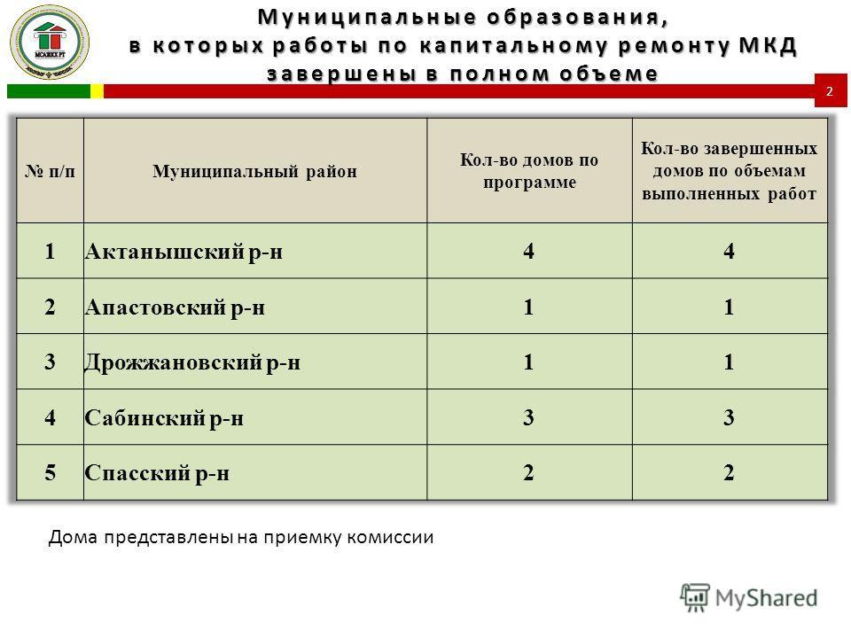 Муниципальные образования, в которых работы по капитальному ремонту МКД завершены в полном объеме 2 Дома представлены на приемку комиссии