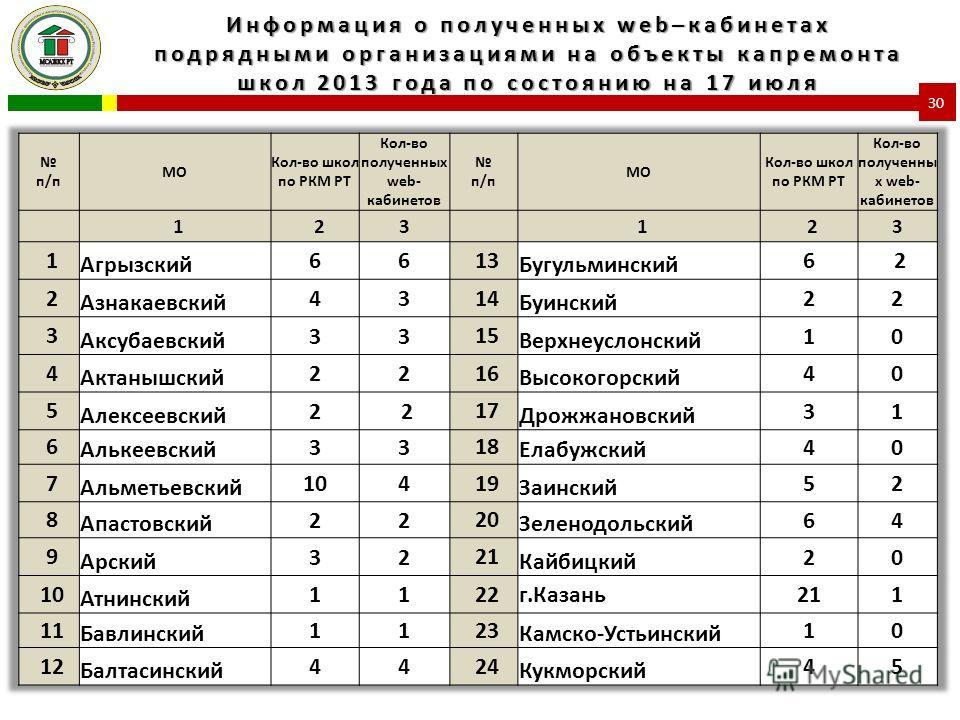 Информация о полученных web–кабинетах подрядными организациями на объекты капремонта школ 2013 года по состоянию на 17 июля 30