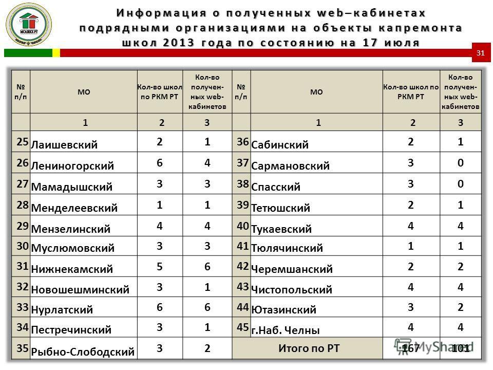 Информация о полученных web–кабинетах подрядными организациями на объекты капремонта школ 2013 года по состоянию на 17 июля 31