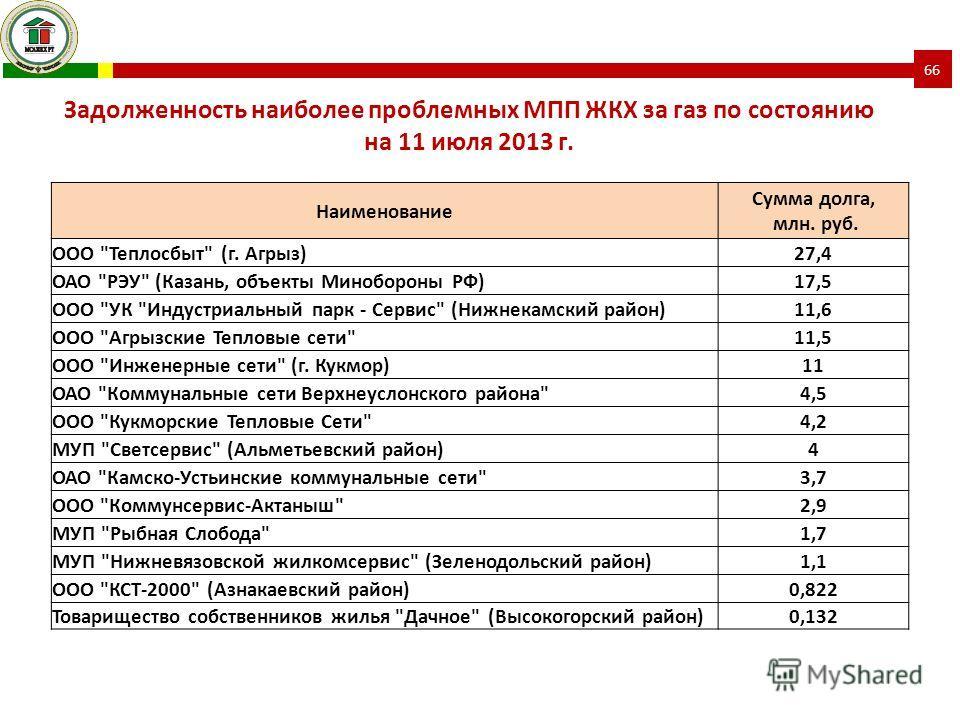 Наименование Сумма долга, млн. руб. ООО